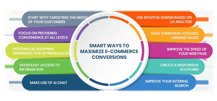 maximize ecommerce conversions infograph