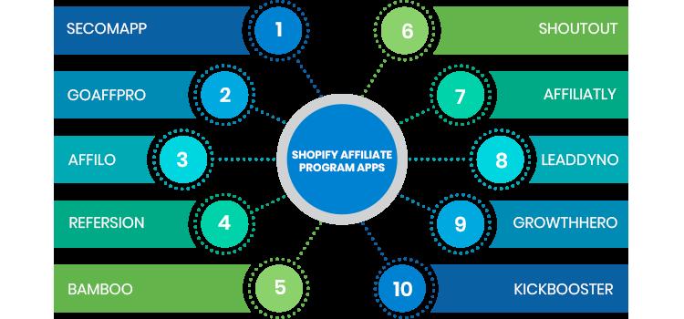 shopify affiliate program app